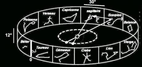 Gemini femme et Sagittaire homme datant